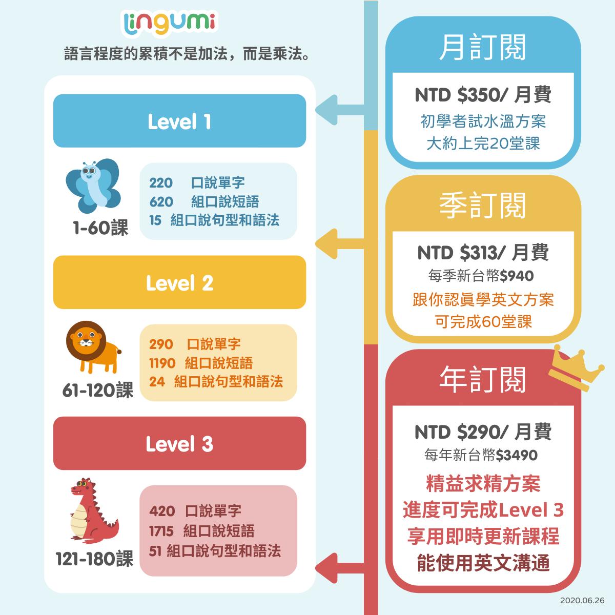 幼兒英語 Lingumi Level 程度