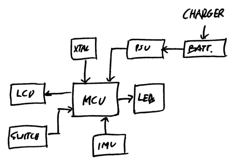 high-level block diagram of pcb design