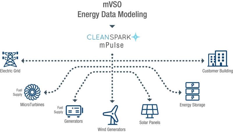 Energy Data Modeling