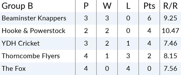 Group B League Table