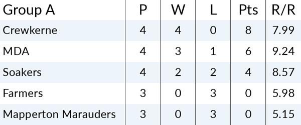 Group A League Table