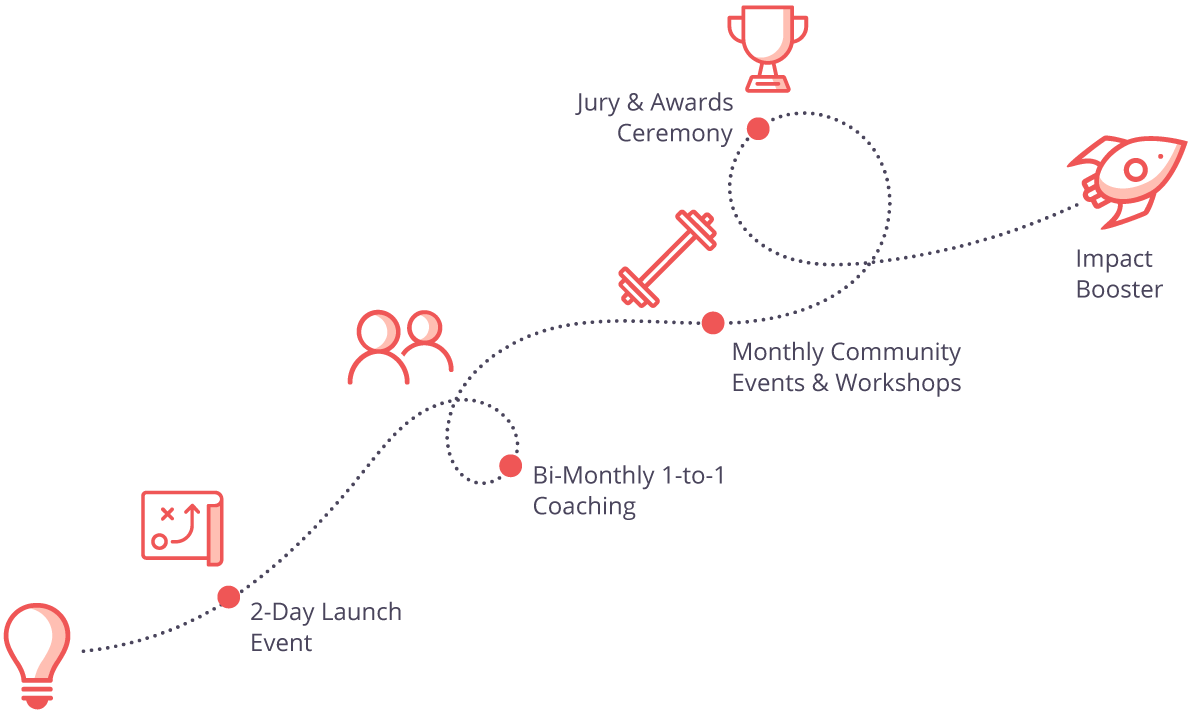 A description of the BØWIE incubation process