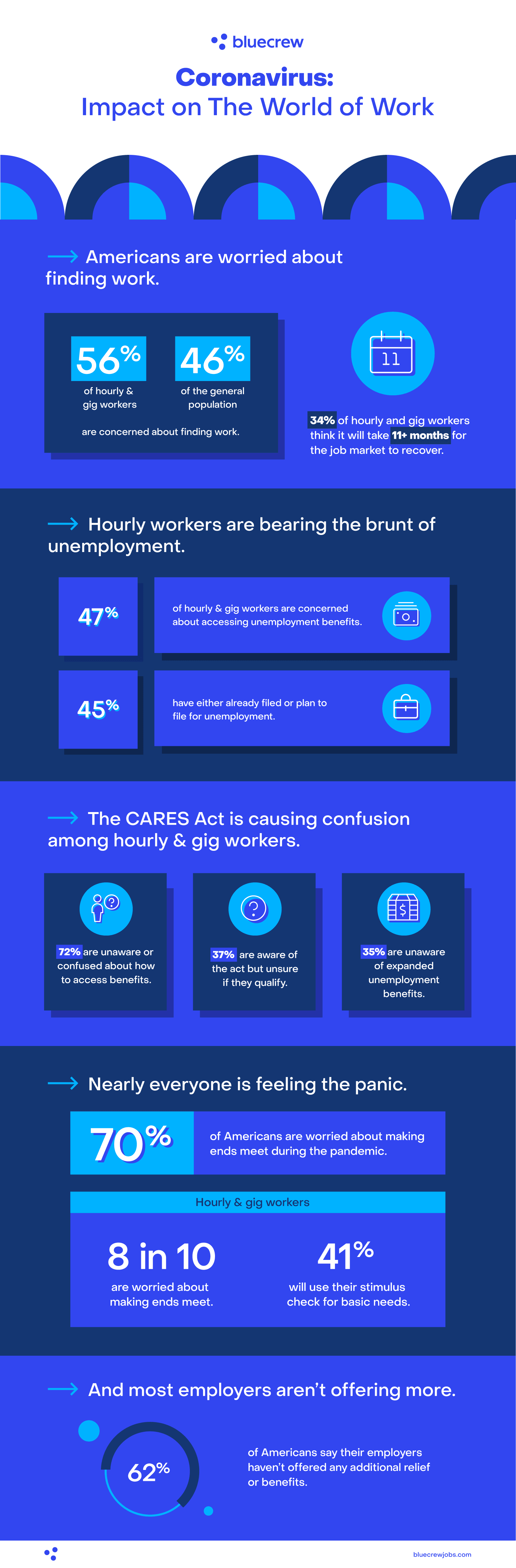The impact of coronavirus on American hourly workers infographic
