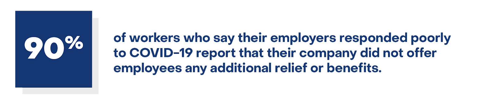 90% of workers who say their employer had a poor COVID response did not receive any additional relief or benefits