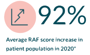 92% RAF score increase in patient population in 2020