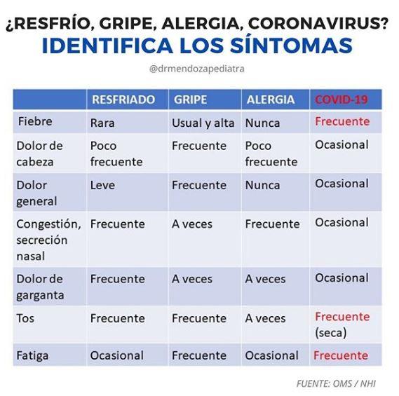 Gripes comunes VS Covid-19