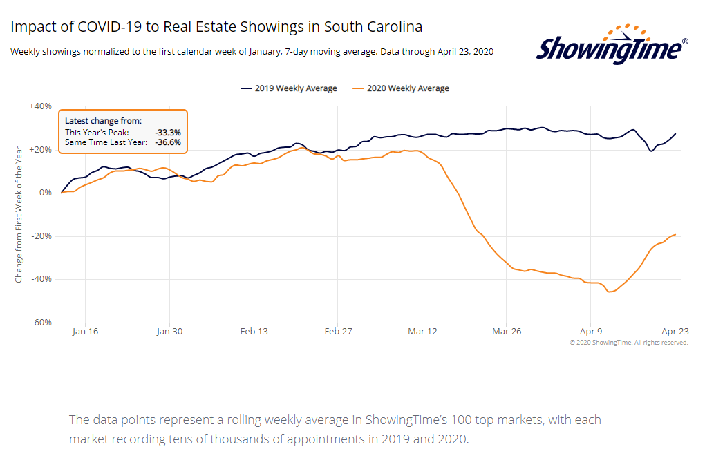 Home Showings Are on the Rise After Steep Fall Off