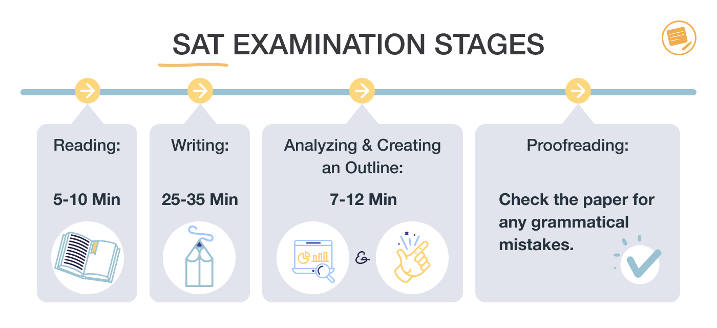 sat-examination-stages