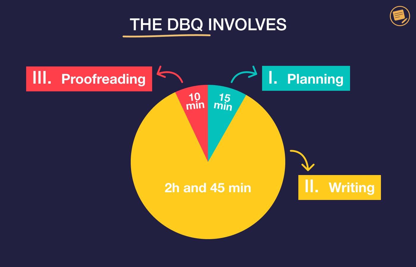 dbq-involves