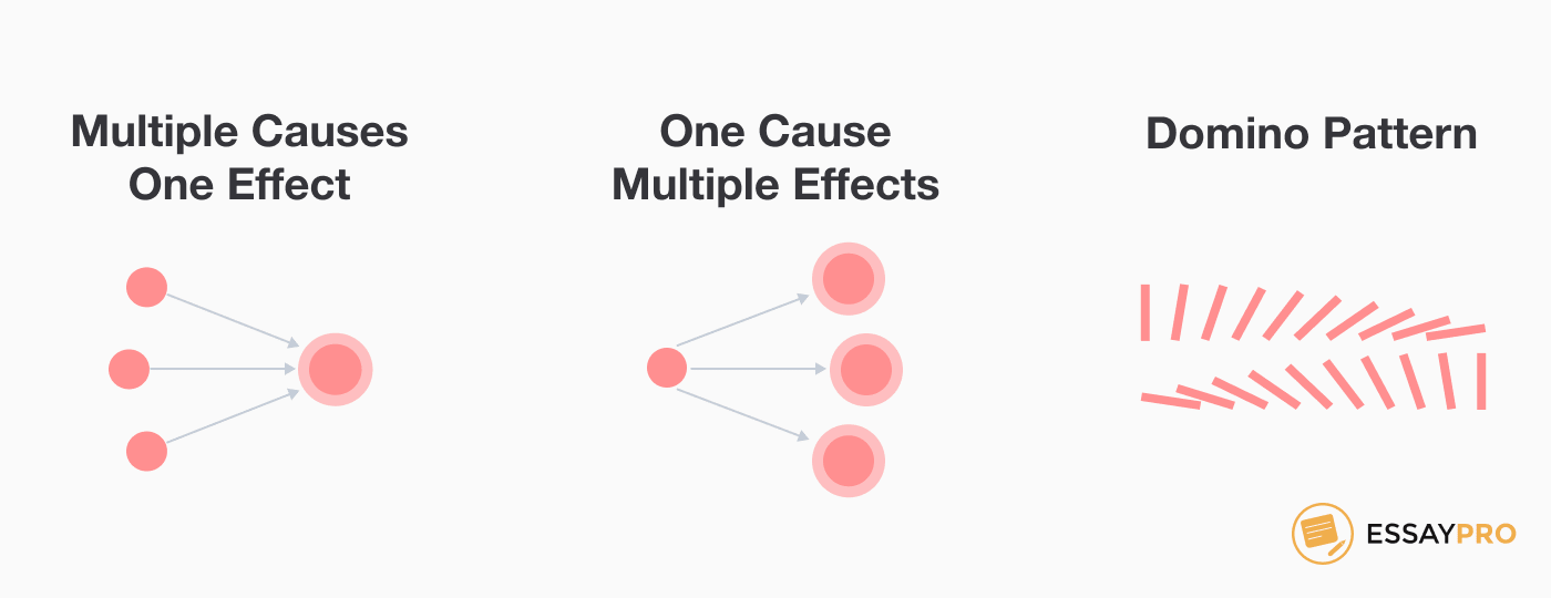 cause-and-effect-structure@2x