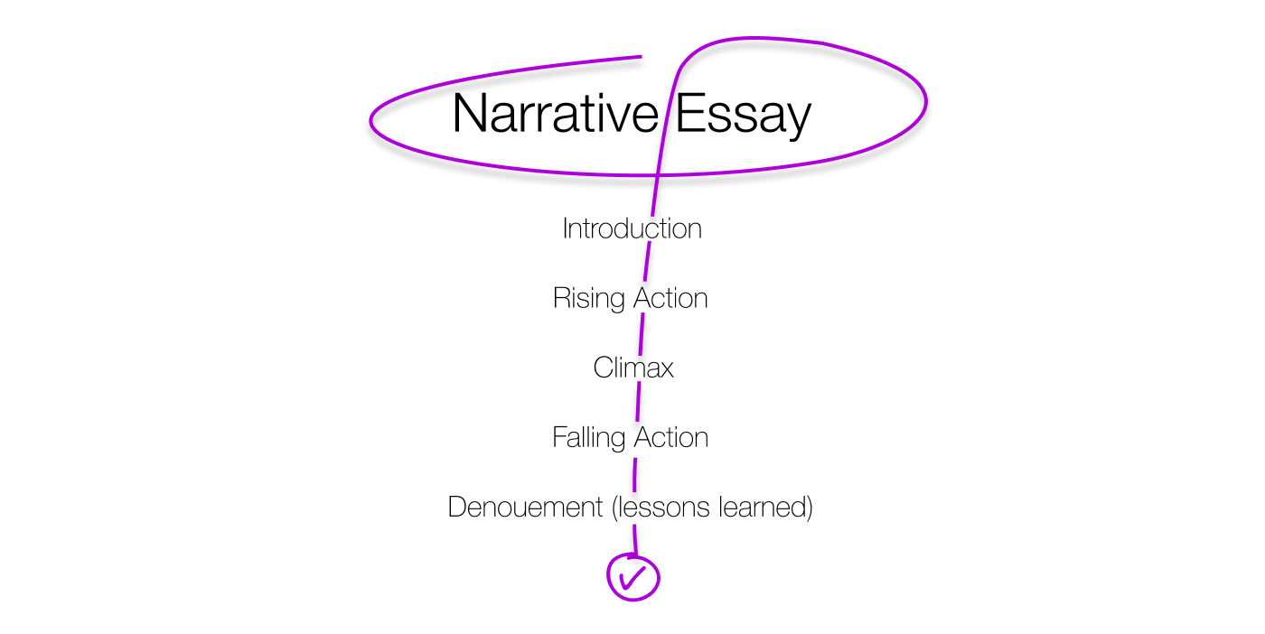 Narrative form essay