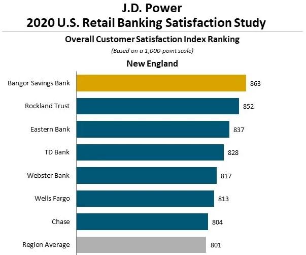 JD Power New England Banking Satisfaction Study