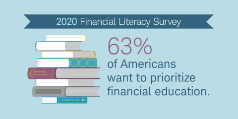 financial literacy survey by Charles Schwab