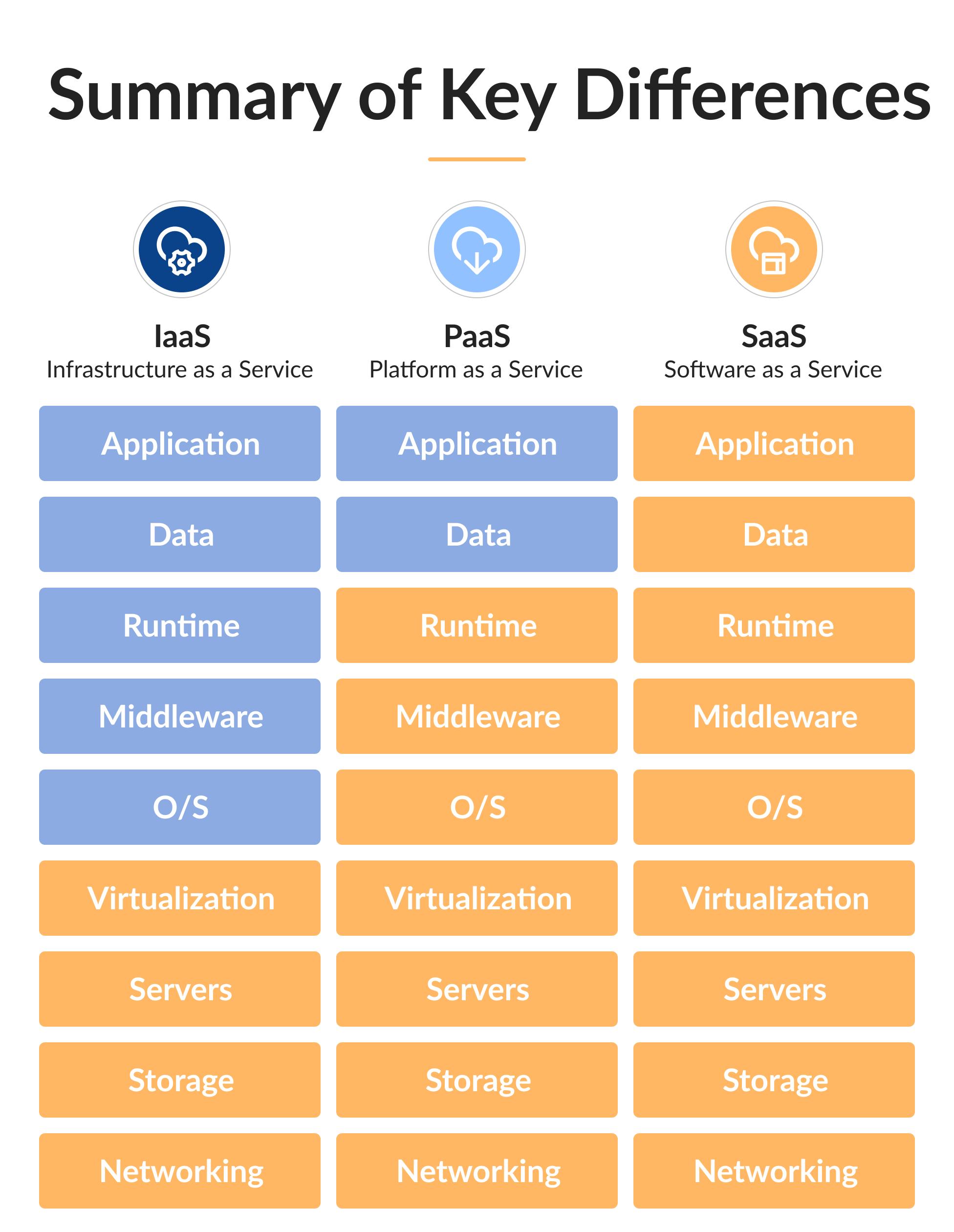 Differences between cloud models: IaaS vs. PaaS vs. SaaS