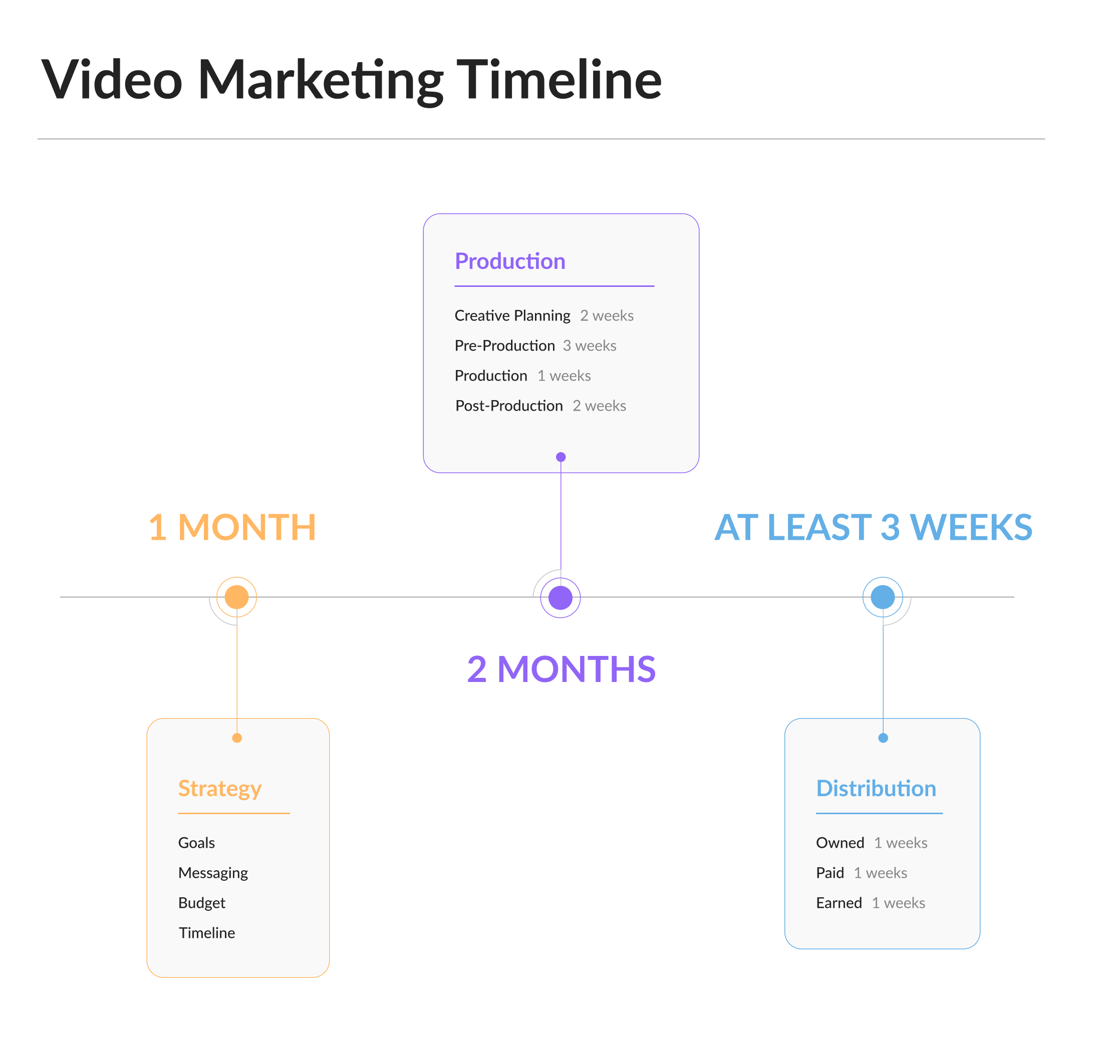 Video Marketing Timeline: Strategy Development, Production, Distribution
