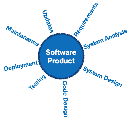 Sowtware Product