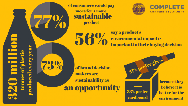 sustainable packaging infographic