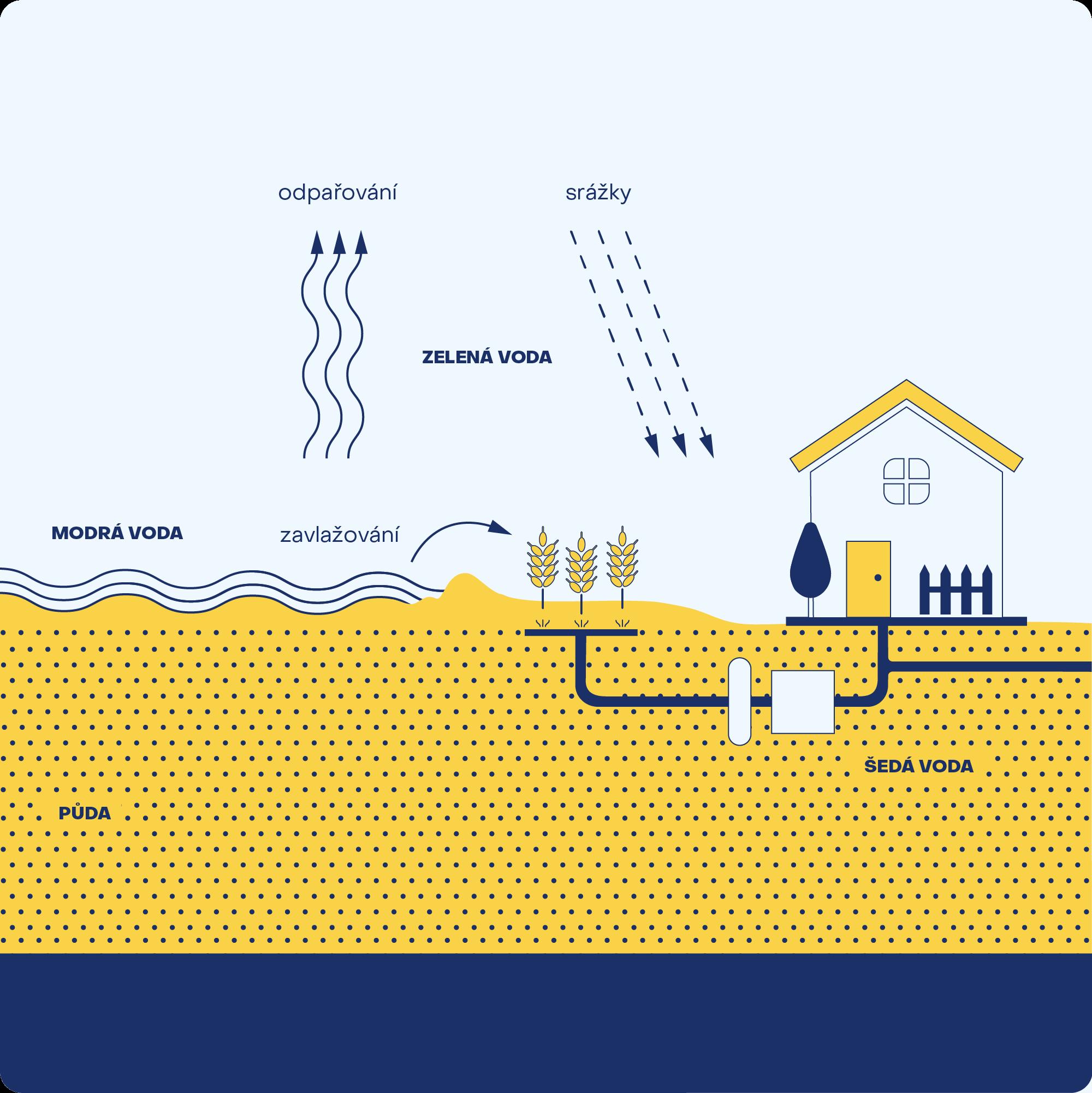 Schéma zachycující modrou, zelenou a šedou vodu v životním prostředí