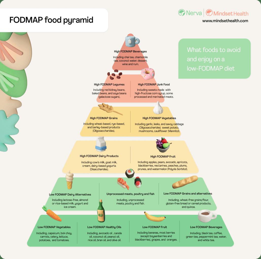 low-fodmap-pdf-food-pyramid