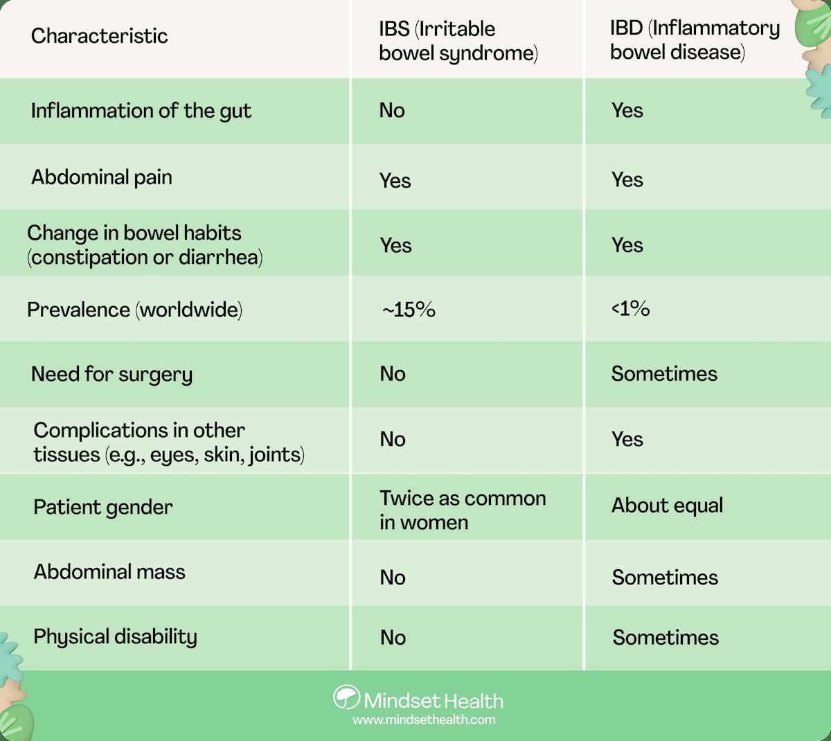 IBS vs IBD chart