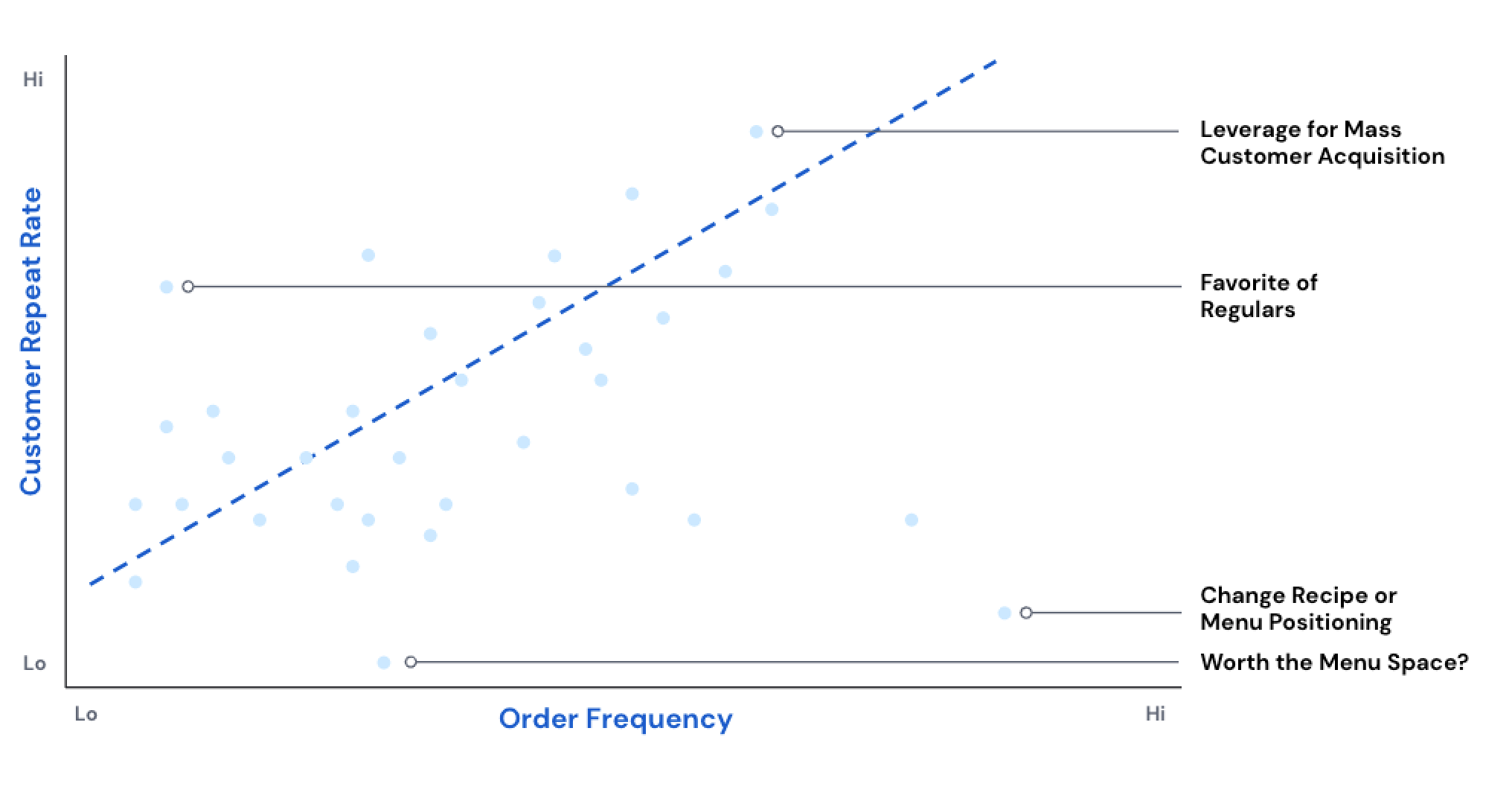 Mapping Menu Engineering to Customer Retention and Frequency