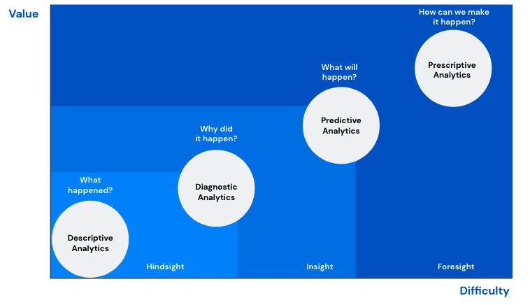 CDP - Prescriptive Analytics