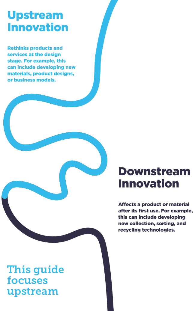 upstream innovation and downstream innovation