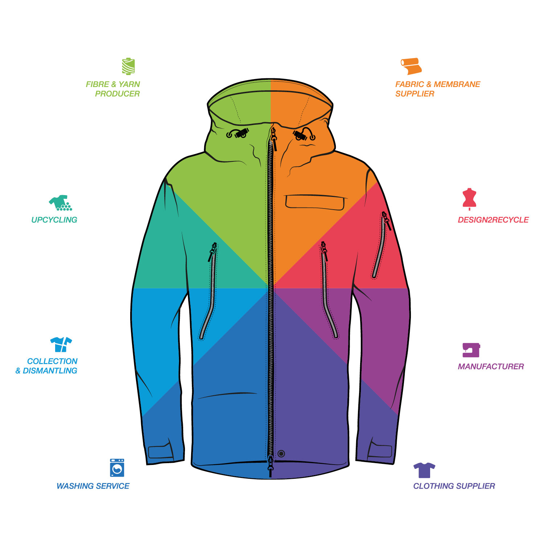 wear2wear jacket graphic, image at  www.sympatex.com