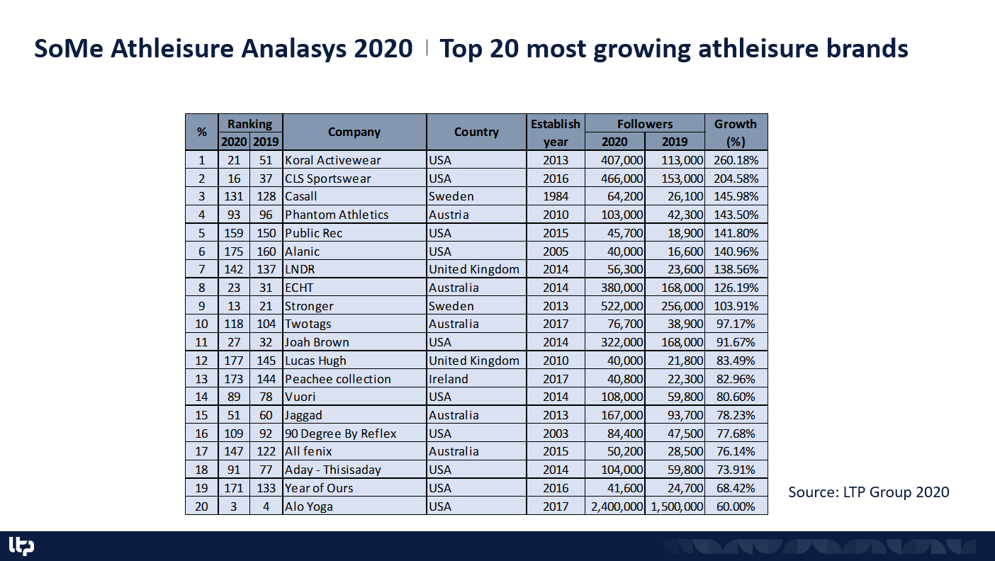 Most growing athleisure brands in 2020.PNG