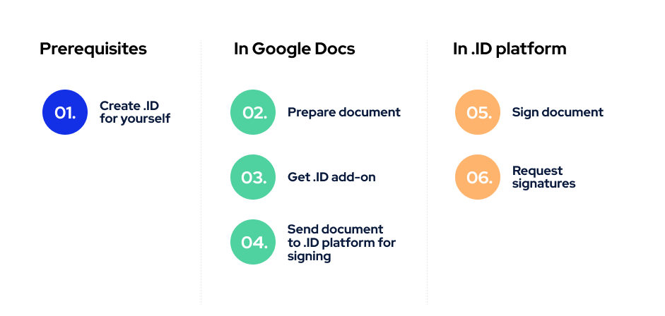 how to sign documents in google docs
