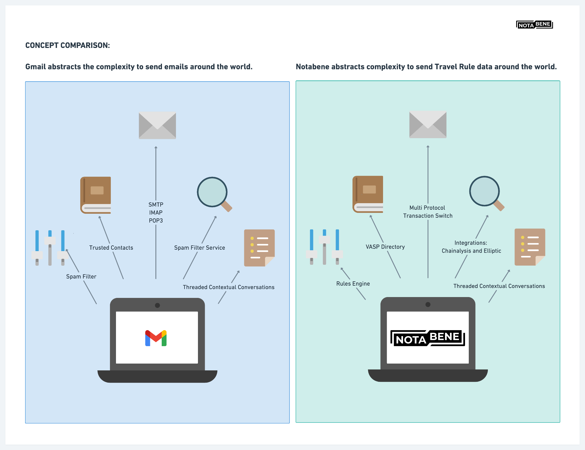 CONCEPT COMPARISON: Gmail abstracts the complexity to send emails around the world as Notabene abstracts complexity to send Travel Rule data around the world.