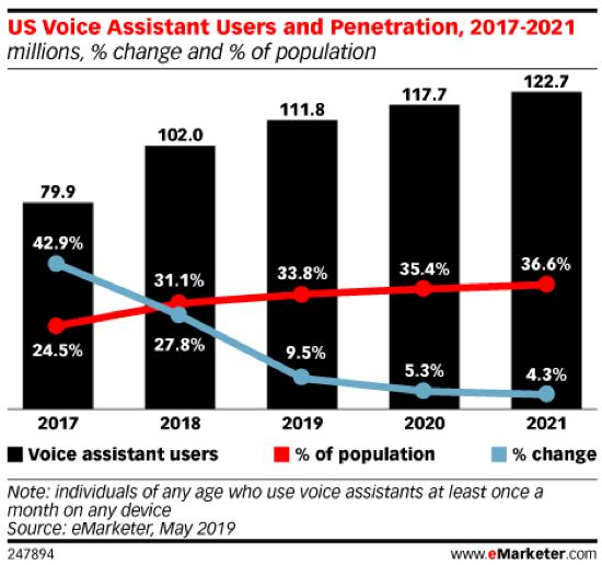 US Voice Assistant users penetration