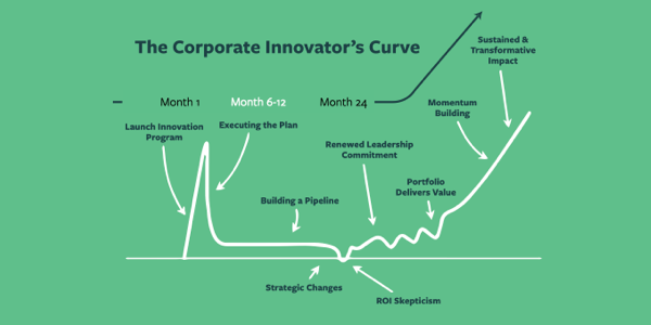 Innovation Journey Series Month 6 - Month 12: Pipeline