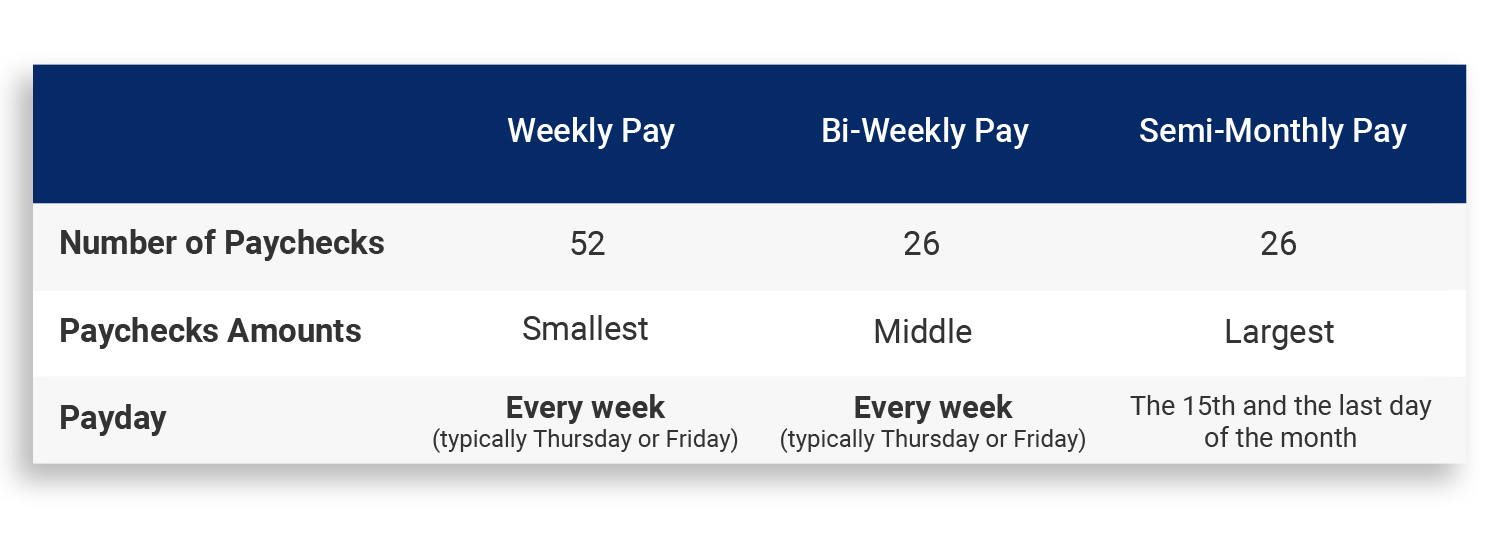 A table showing the number of paychecks for weekly, bi-weekly and semi-monthly pay periods