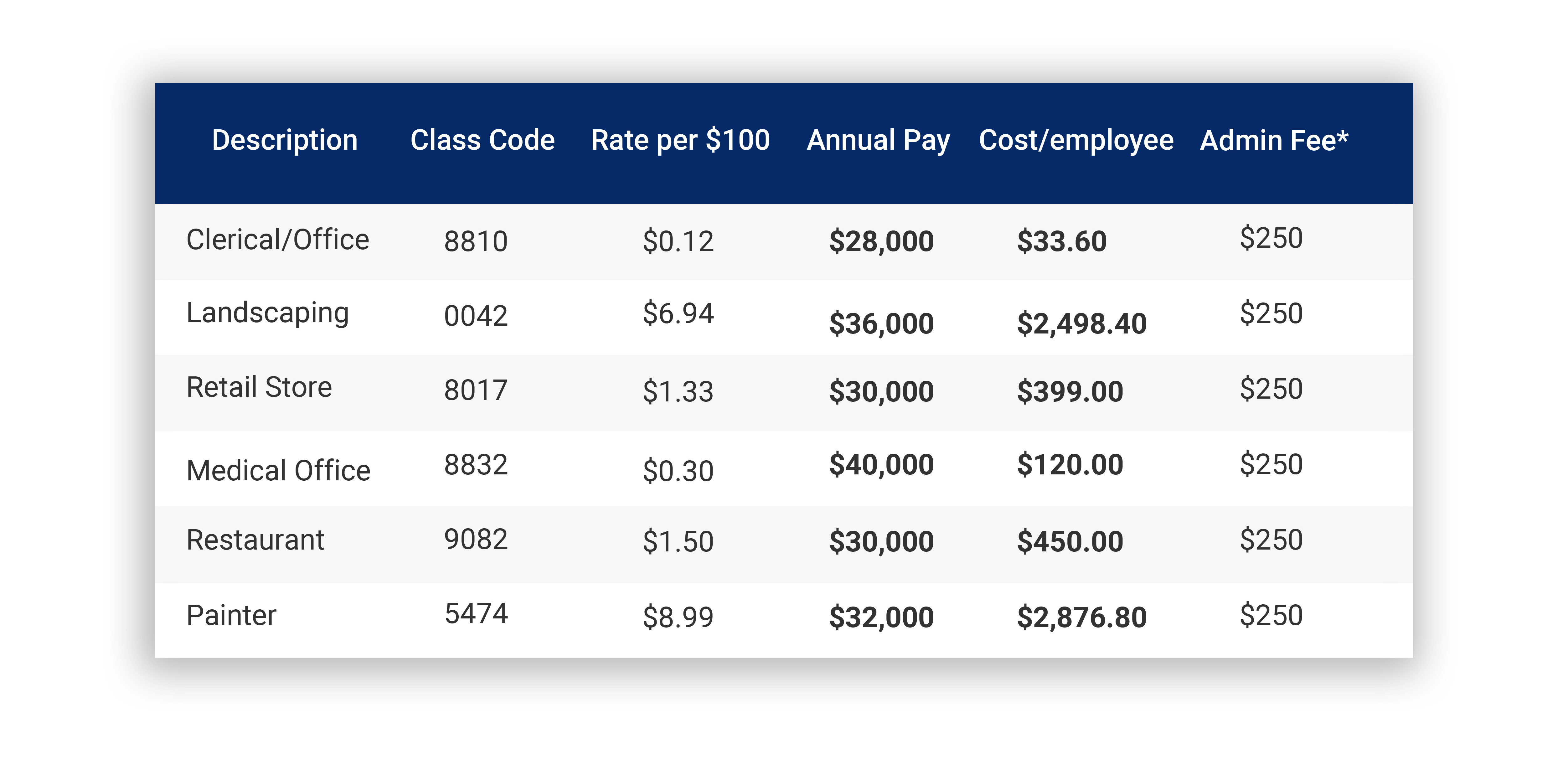 Workers' compensation insurance sample table from the National Council on Compensation Insurance.