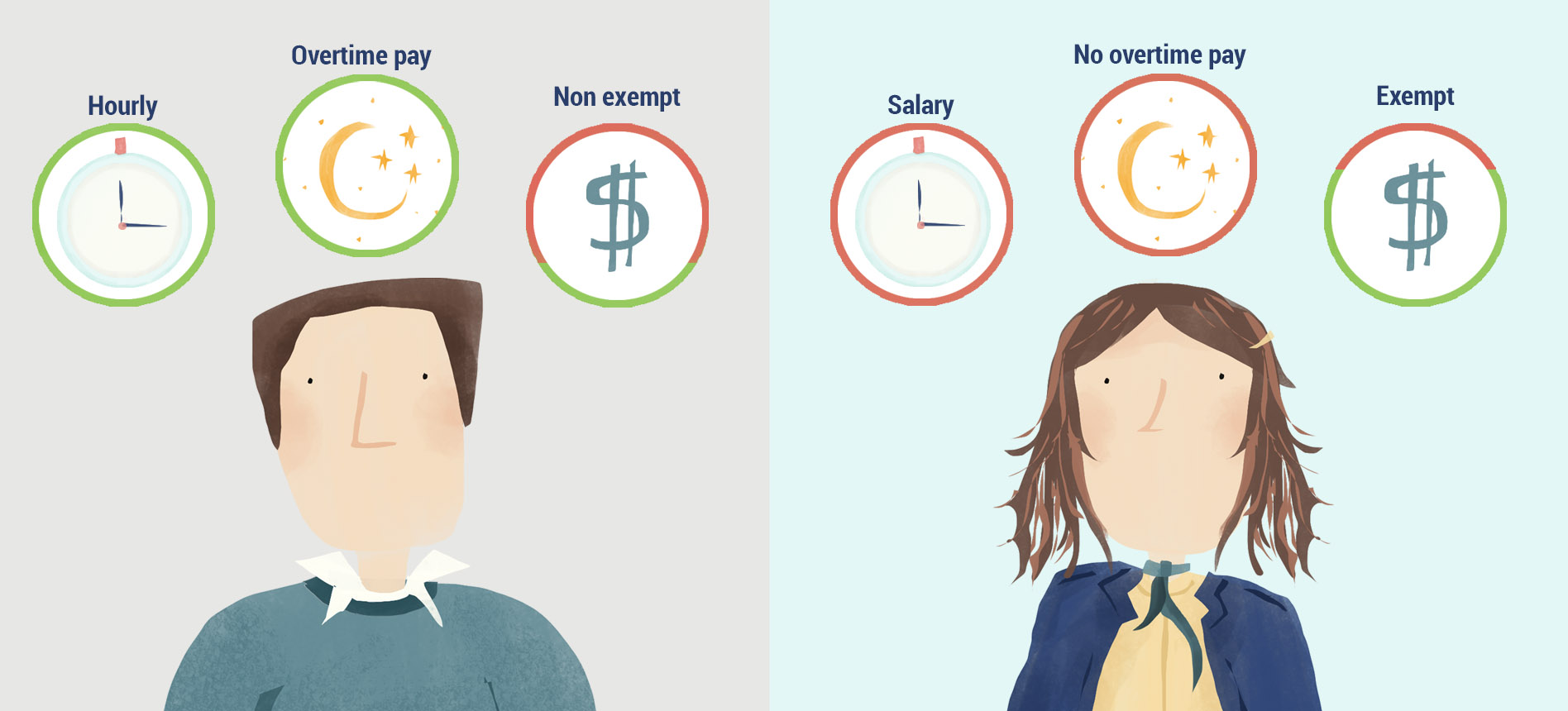 An illustration showing the difference between exempt and non-exempt employees