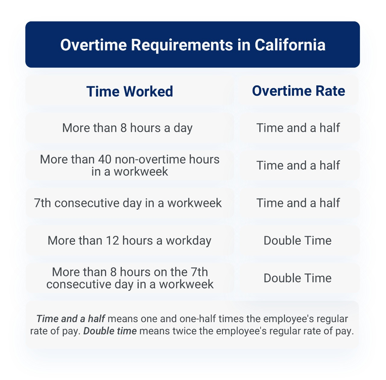 Overtime requirements in California