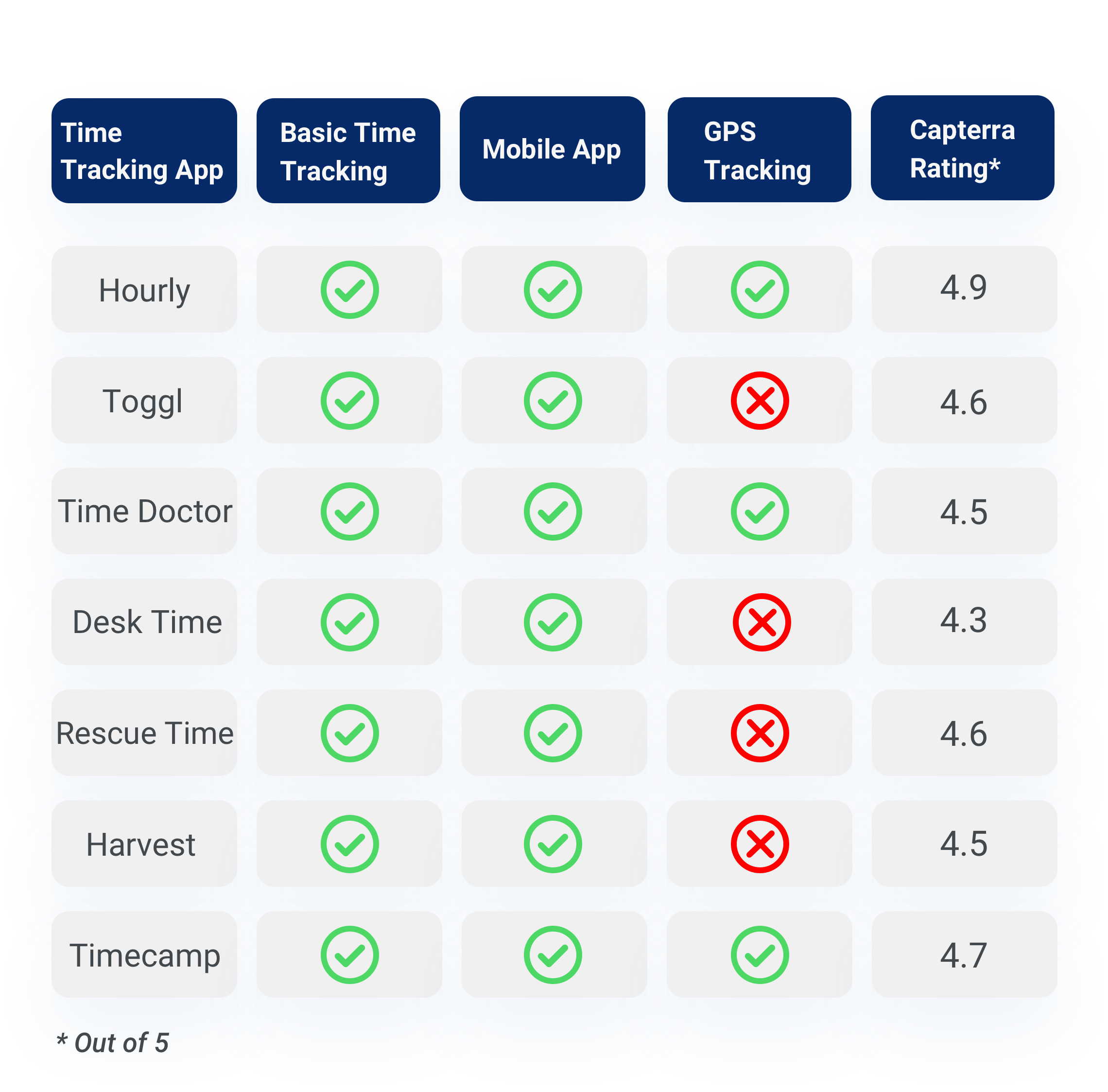 Time-tracking software features a comparison table.