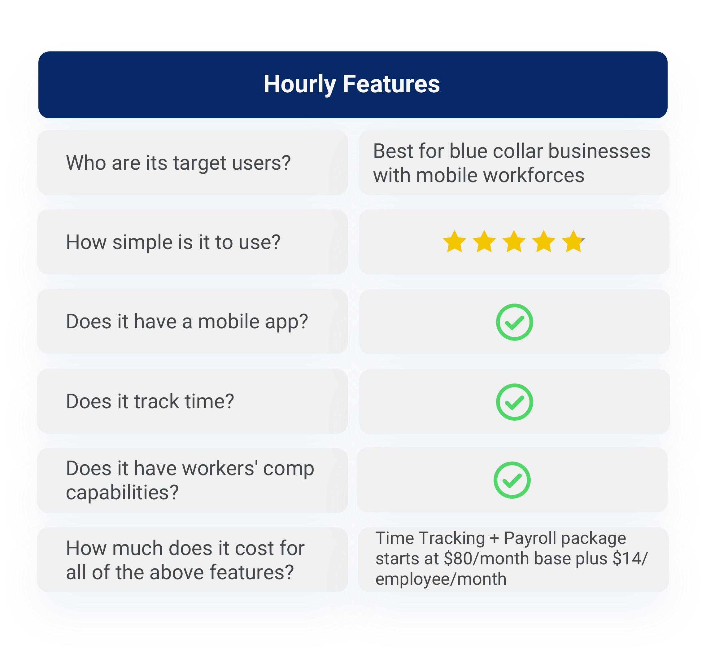Hourly App features breakdown
