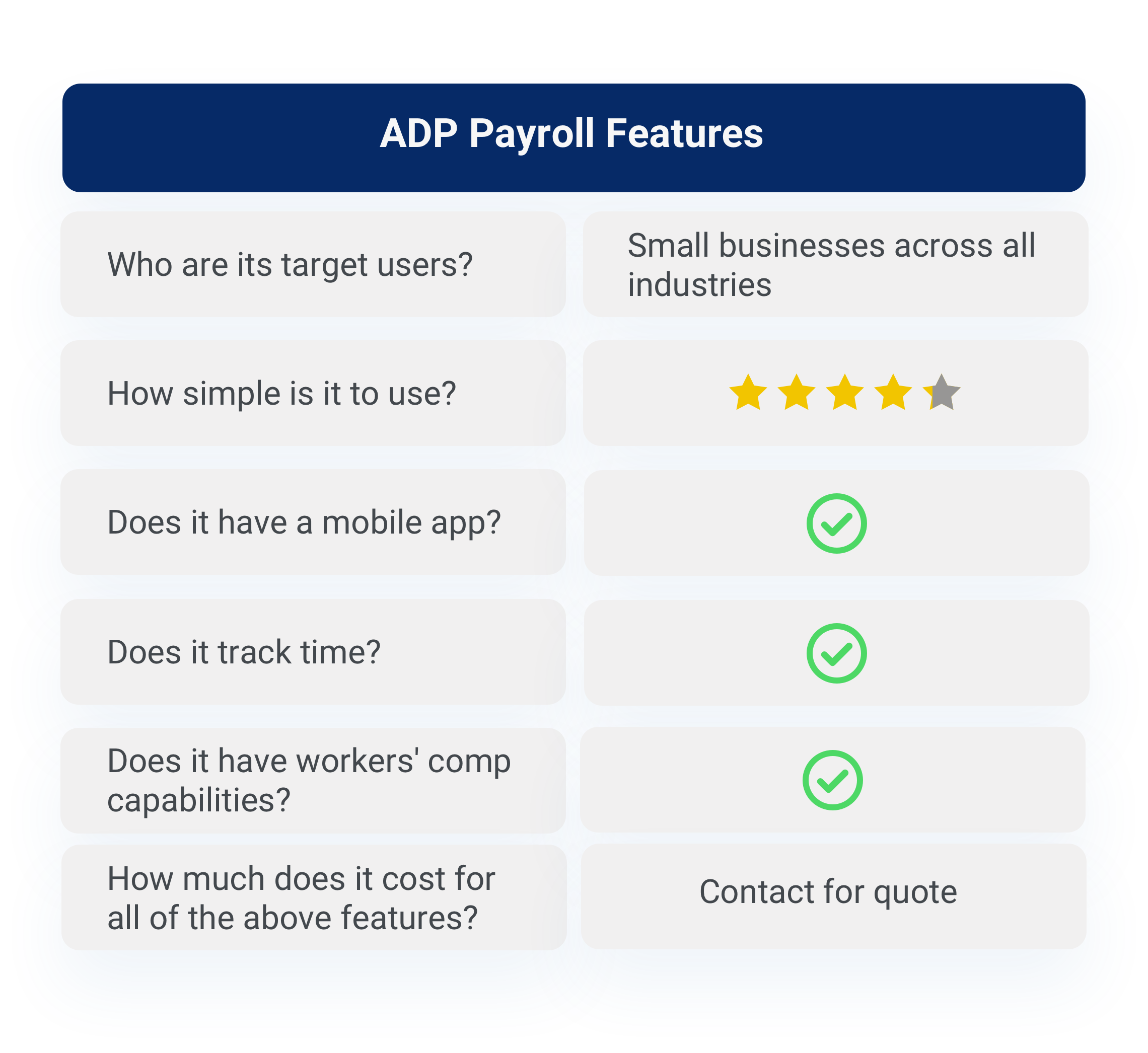 ADP features breakdown
