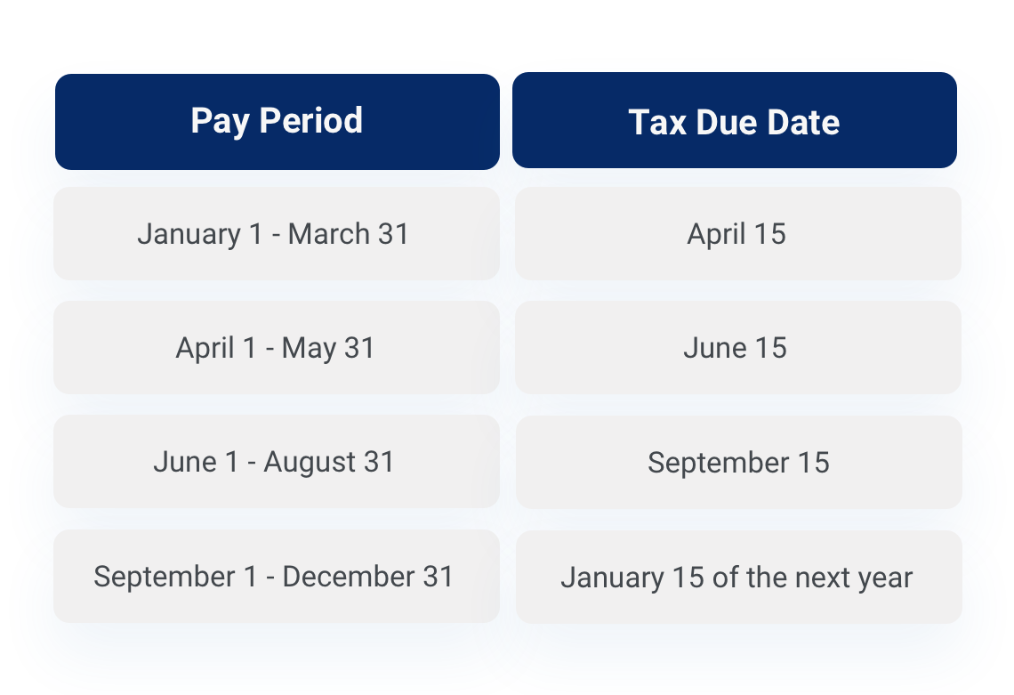 Self-employment tax table with pay period and tax due date.