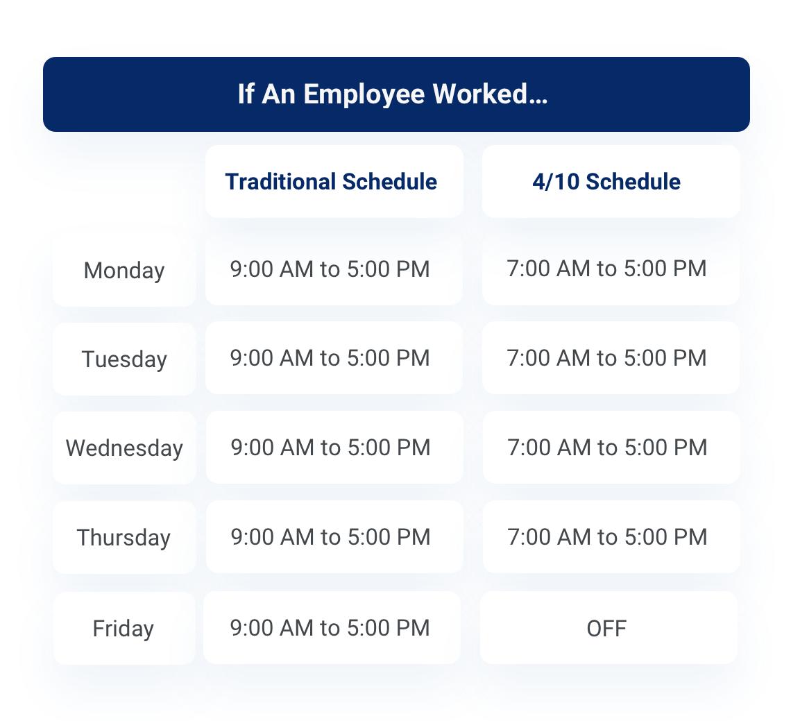 Traditional schedule vs 4/10 schedule sample time breakdown