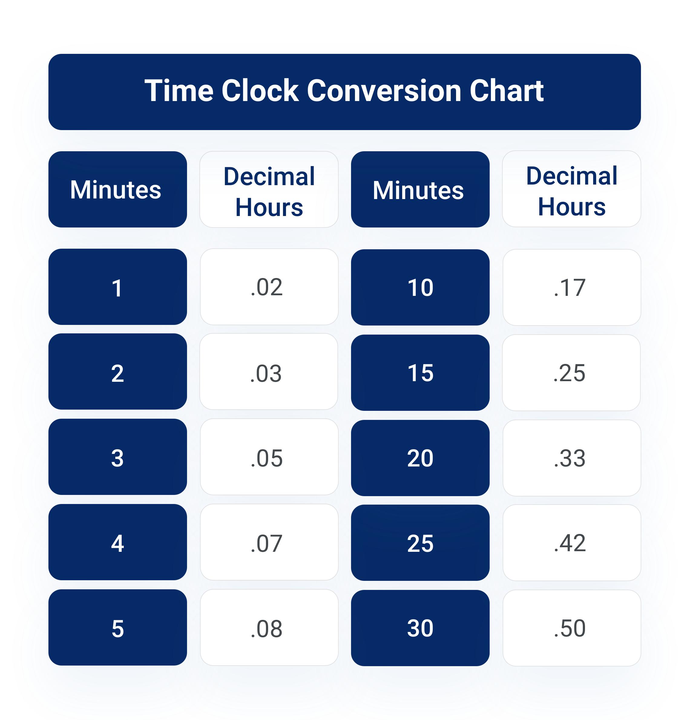 Time clock conversion chart.