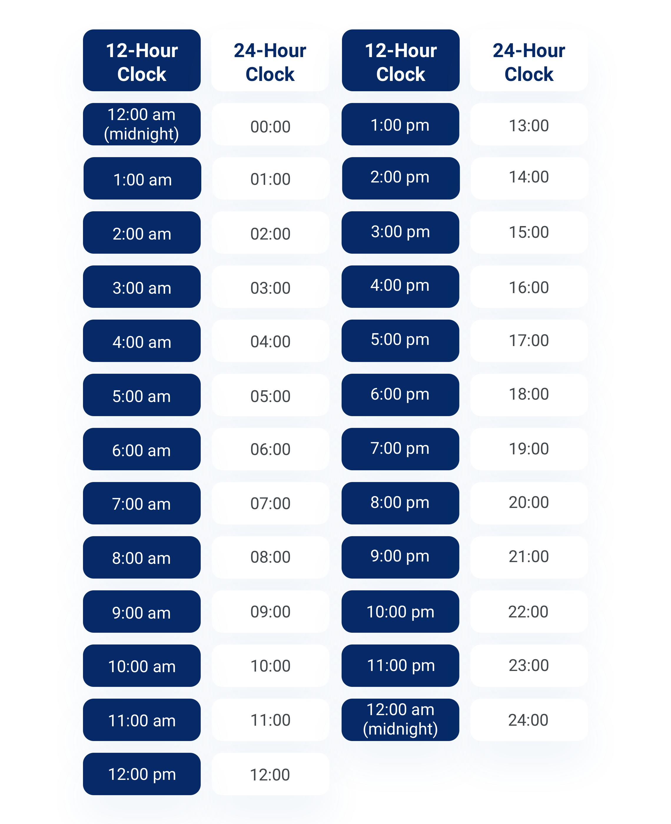 12-hour clock vs. the 24-hour clock.