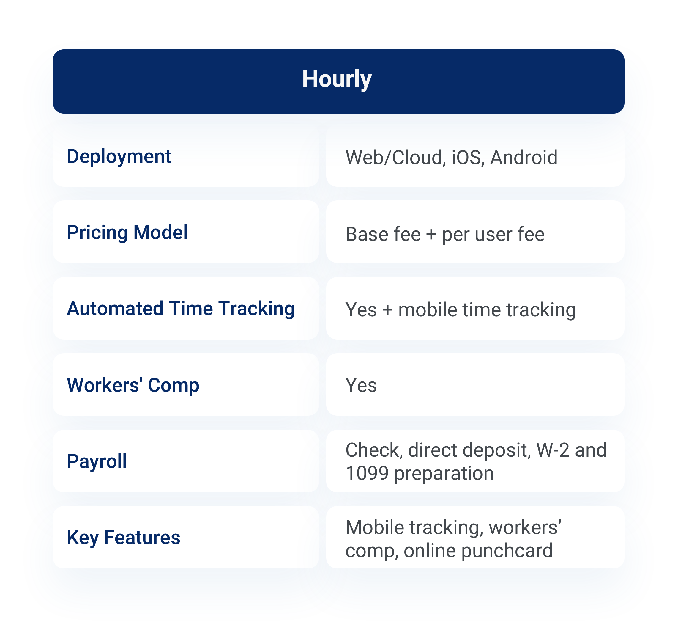 A table showing Hourly's time tracking features