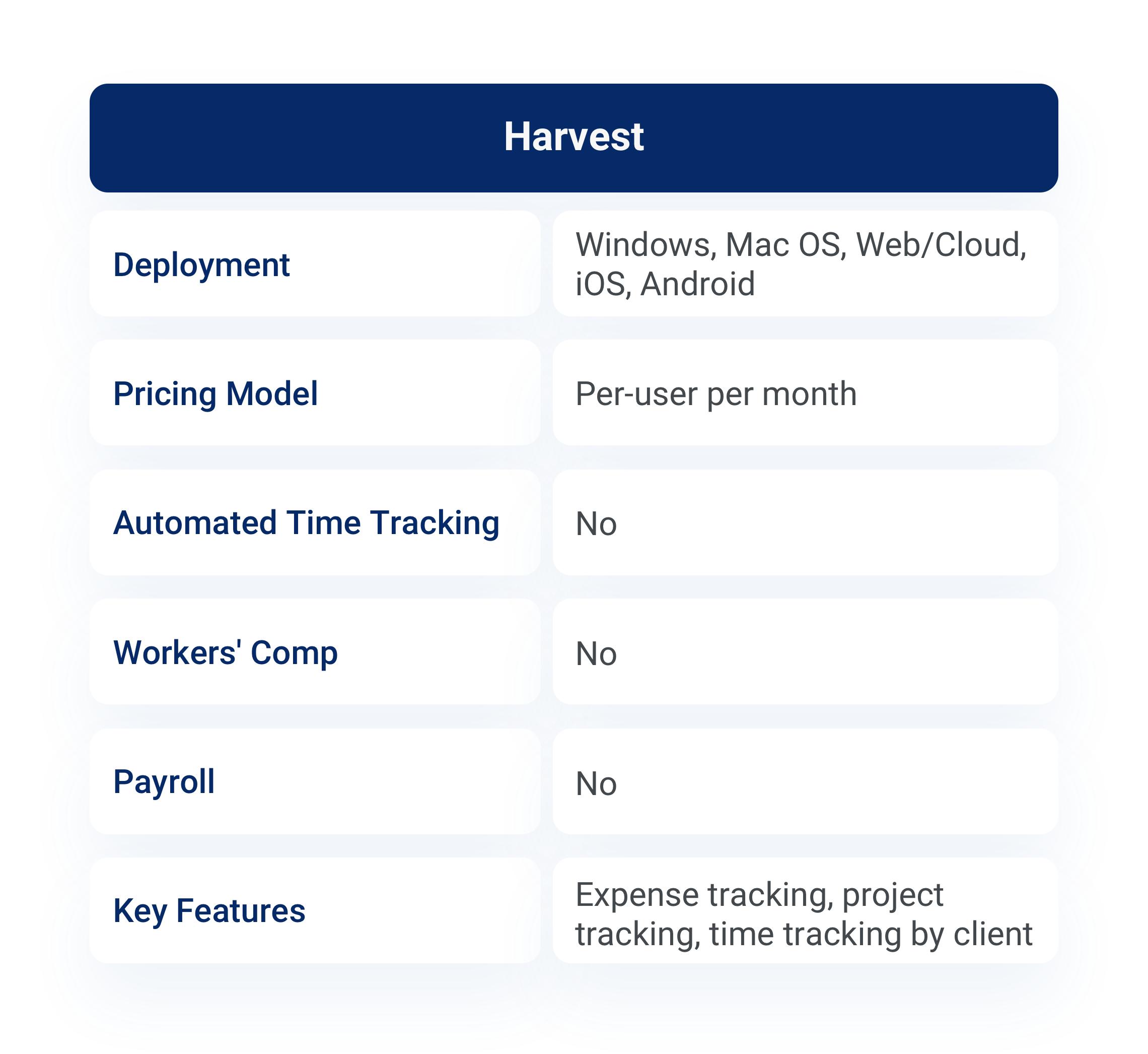 Harvest product description