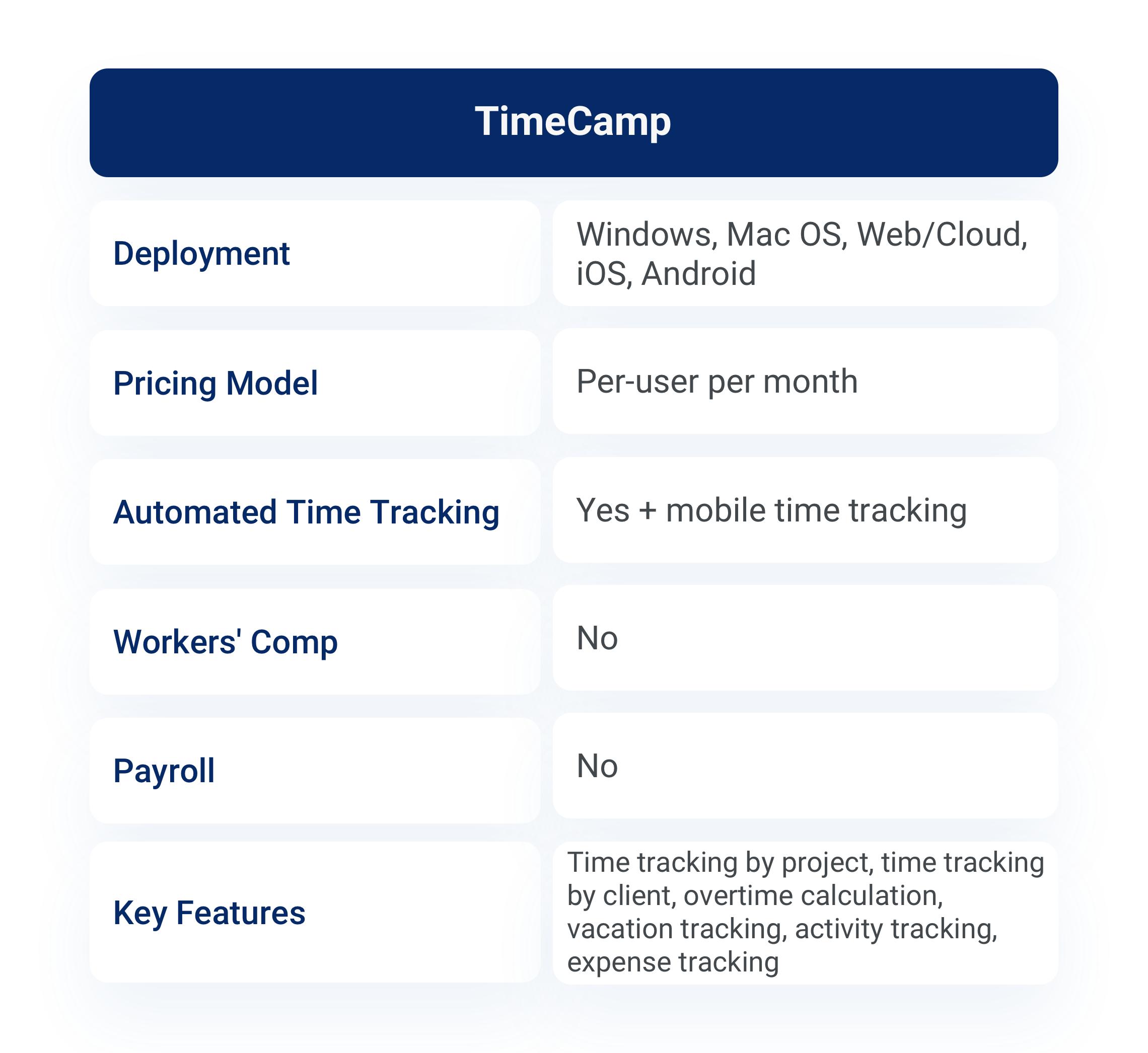Product description for TimeCamp