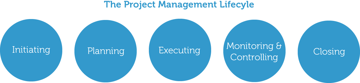 The phases of a project, also known as Lifecycle