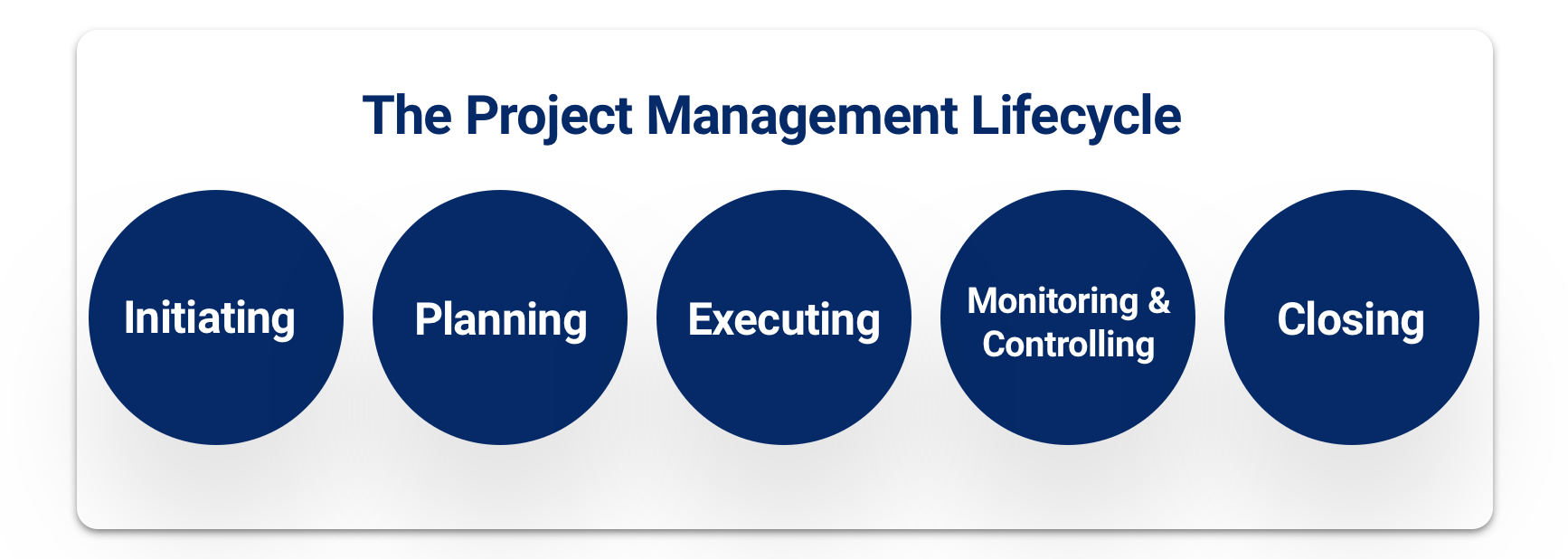 The project management lifecycle from initiating to closing.
