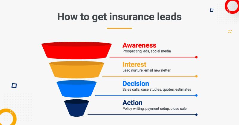 Insurance Lead Sales Funnel